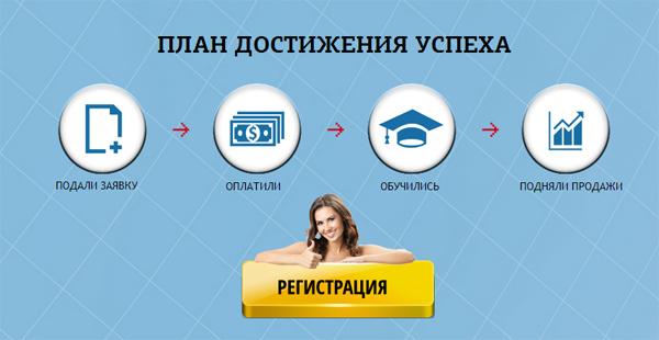 Схема обучения в Тренинге Быстрый трафик из Вконтакте