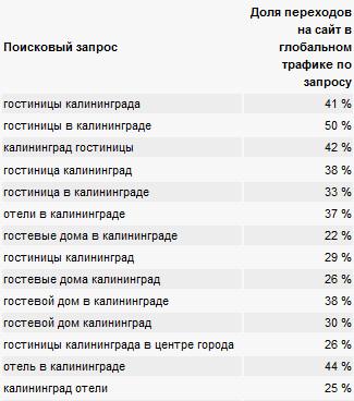 Некоторые результаты проектов, продвигаемых по этой методике Дмитрия Шахова