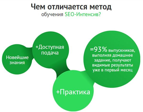 SEO-Интенсив в Москве